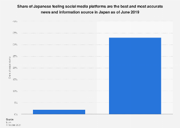 People agreeing that social media is the best news and information source Japan 2019