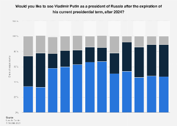 Opinion on Vladimir Putin's reelection after 2024 in Russia 2018-2019