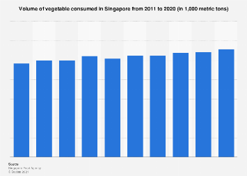 Total vegetable consumption in Singapore 2009-2018