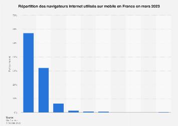 Part de marché des navigateurs internet sur mobile en France juillet 2019