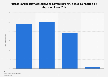 Opinion on following human rights in decision making in Japan 2019