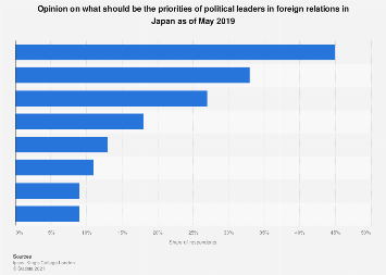 Opinion on priorities expected of political leaders in foreign relations Japan 2019