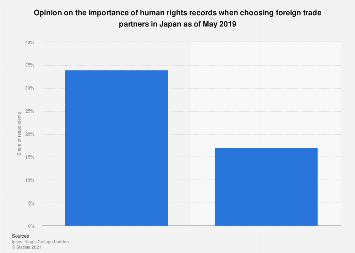Opinion on human rights and foreign trade choices Japan 2019