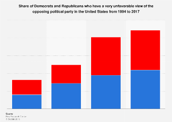 Democrats and Republicans with an unfavorable view of the opposing party 1994-2017