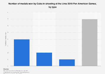 Cuba: medals won in shooting at the Pan American Games 2019, by type