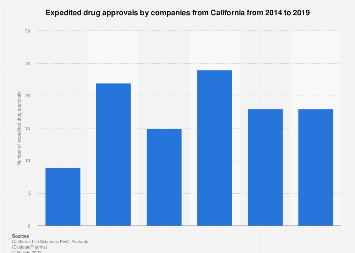 Expedited drug approvals by firms from California from 2014-2018