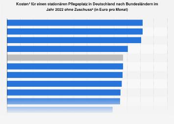 Kosten für einen Pflegeheimplatz in Deutschland nach Bundesländern 2019
