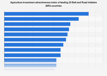 Leading 20 BRI countries with highest agriculture investment attractiveness 2018