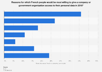 Reasons for readiness of sharing personal data with a company in France 2018