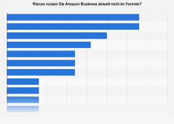 Umfrage zu Gründen gegen die Nutzung von Amazon Business im Vertrieb 2018