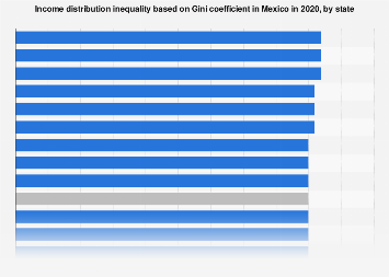 Mexico: Gini coefficient income distribution inequality 2018, by state