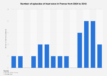 Number of heat wave episodes in France 2004-2018