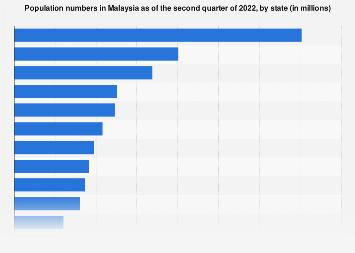 Malaysia Population Distribution By State 2019 Statista