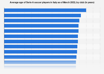 Serie A Average Age Of Footballers By Club 2020 Statista