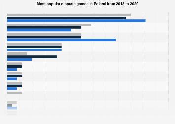 Popular eSports games in Poland 2018-2019 I Survey