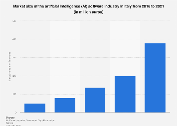 Market size of AI software in Italy 2016-2018