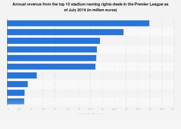 Stadium Naming Rights Revenue Premier League 2019 Statistic Statista