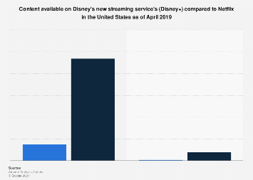 Disney+ launch catalog size compared to total Netflix catalog U.S. 2019