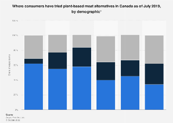 Where Canadians have tried plant-based meat alternatives by demographic 2019
