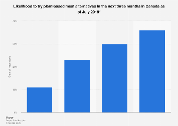 Canadians' willingness to try plant-based meat alternatives 2019