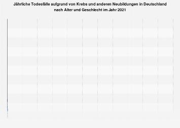 Todesfälle aufgrund von Krebs in Deutschland nach Alter und Geschlecht