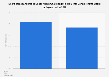 Respondents' views on likelihood of Donald Trump getting impeached Saudi Arabia 2019