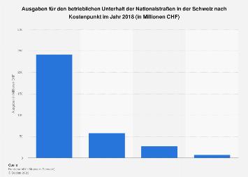 Ausgaben für den Unterhalt der Nationalstraßen in der Schweiz nach Kostenpunkt 2018