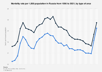 Number of deaths in Russia 1990-2018, by area