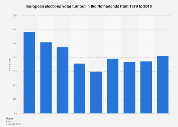 European elections voter turnout in the Netherlands 1979-2019