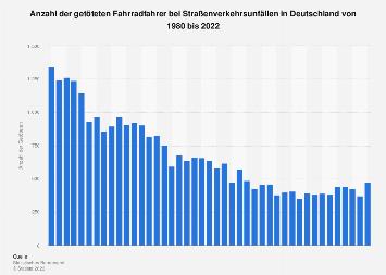 Getötete Fahrradfahrer im Straßenverkehr in Deutschland bis 2019