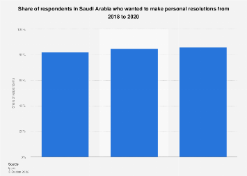 Share of respondents who made personal resolutions in Saudi Arabia 2018-2019