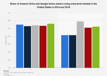 Amazon Echo and Google Home entry-level products user share in U.S. 2018-19