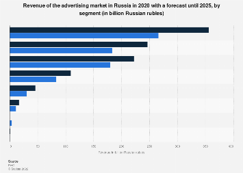 Advertising market turnover in Russia 2018-2022, by channel