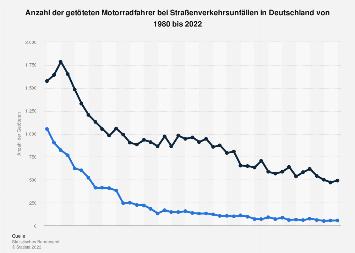 Getötete Motorradfahrer im Straßenverkehr in Deutschland bis 2018