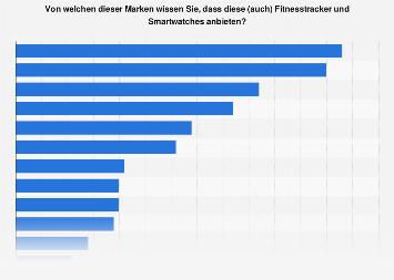 Bekanntheit von Fitnesstracker- und Smartwatch-Marken in Deutschland 2019