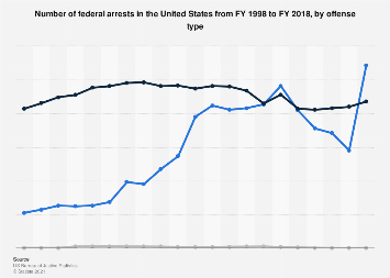 Number of federal arrests by offense type U.S. FY 1998-2018