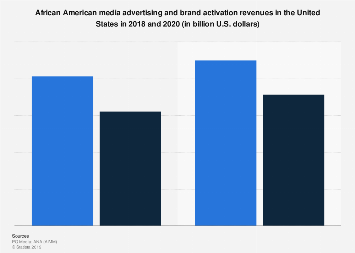 African American media advertising and brand activation revenues U.S. 2018-2020