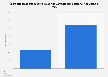Share of respondents who made personal resolutions in South Korea 2019