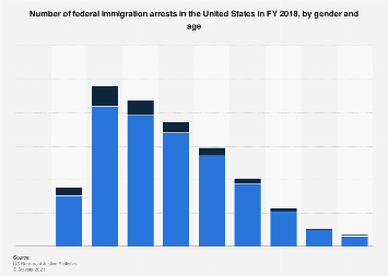 Number of federal immigration arrests by gender and age U.S. FY 2018