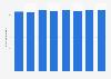 Número anual de trabajadores de CARTV 2013-2018
