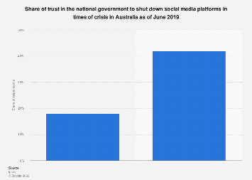 Trust in government to shut down social media during a crisis in Australia 2019
