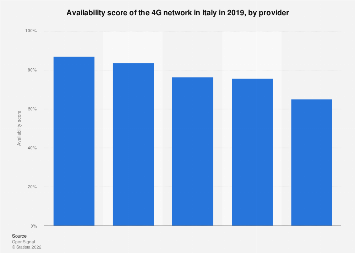 4G availability in Italy 2019, by provider
