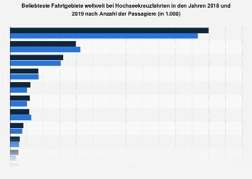 Beliebte Fahrtgebiete von Hochseekreuzfahrten weltweit nach Passagieren bis 2018