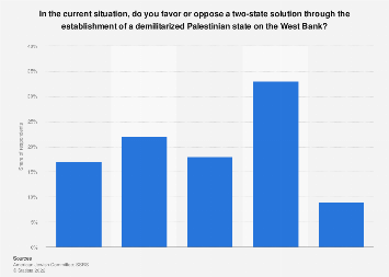 Opinion of Israeli Jews on two state solution on the West Bank 2019
