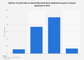 Opinion of Israeli Jews on dismantling settlements in the West Bank 2019