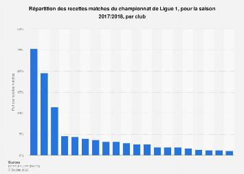 Répartition des recettes matches du championnat de Ligue 1 2017-2018