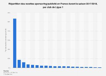 Répartition des recettes sponsoring/publicité par club en France 2017/2018