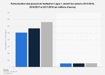 Rémunération des joueurs de football professionnels de Ligue 1 2015-2018