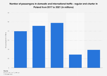 Number of air passengers on regional and charter flights in Poland 2017-2018