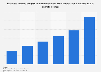 Digital home entertainment market size in the Netherlands from 2015 to 2018